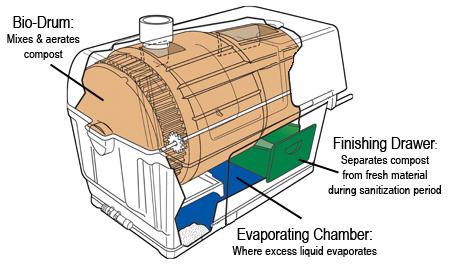 Composting Toilet
