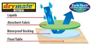 Drymate mat